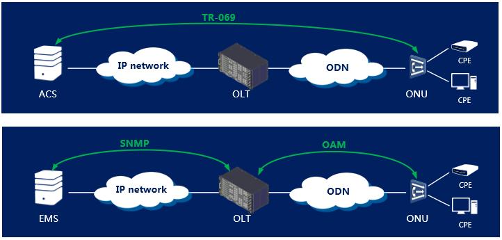 Supporting the TR-069 protocol - DATA EPON ONU - EPON ONU - PON